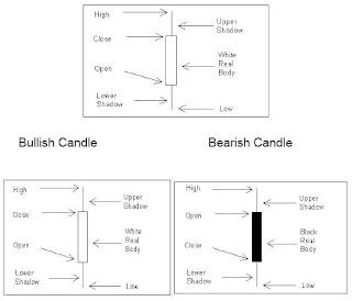 Candlestick chart 1
