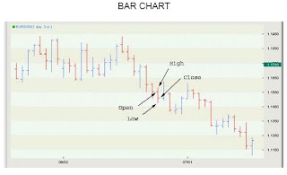 Forex bar chart tutorial
