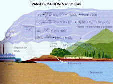Transformaciónes Quimicas