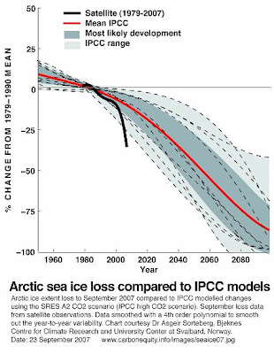 Arctic sea ice loss.