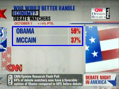 CNN poll: Who would better handle the economy? Obama wins 59% to 37%