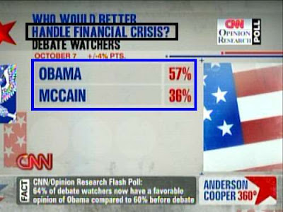CNN poll: Who would better handle financial crisis? Obama wins 57% to 36%
