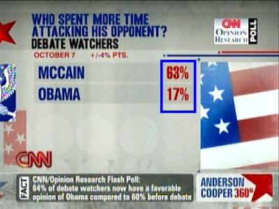CNN poll: Who spent more time attacking his opponent? McCain wins 63% to 17%