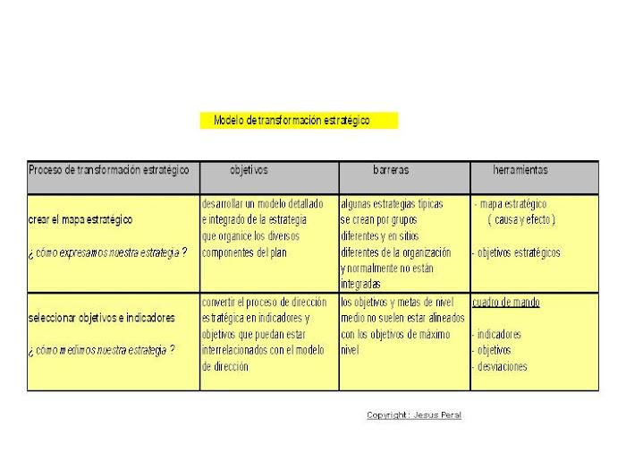 ESQUEMA 3. Modelo de transformación estratégico