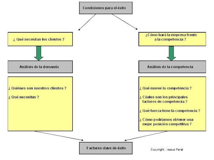 ESQUEMA 16. Factores clave de éxito