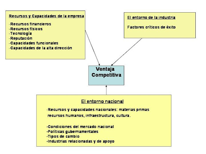 ESQUEMA 32. Ventaja Competitiva en un contexto internacional