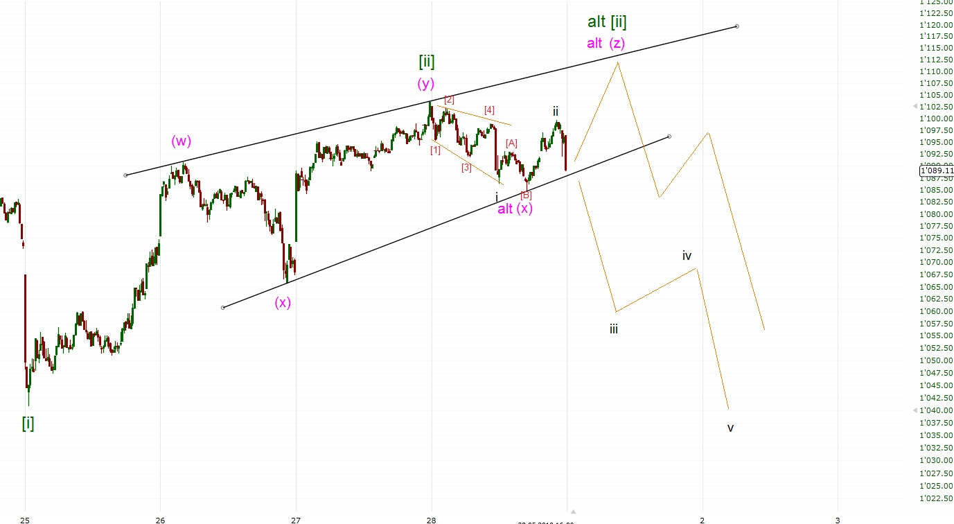 Software elliott c wave trading 1095 forex