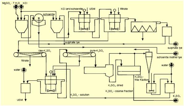 Herytkspot proses produksi pupuk zk diagram alir proses produksi zk dengan dekomposisi kcl dan mgso4 ccuart Gallery