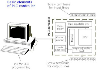 Electrical Instrumentation Symbols moreover Plc Input Wiring Schematic furthermore Plc Wiring Diagram Symbols together with Electrical Schematic Symbols Ppt moreover Fire Alarm Door Diagram. on plc programming schematic