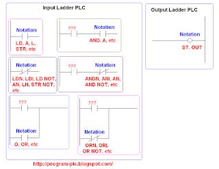 Daftar mnemonic PLC