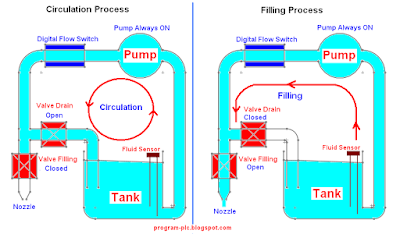 Circulation and Filling