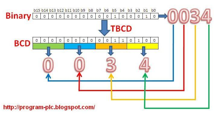 TBCD instructions on Keyence PLC