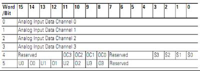 MicroLogix 1200 Module Input