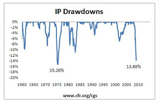 IP drawdowns