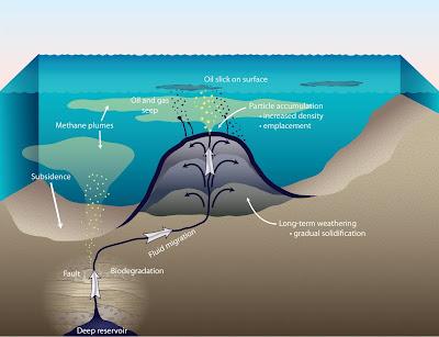 composite volcano diagram. Diagram showing formation of