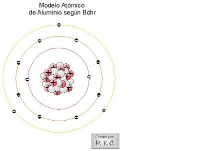 Modelos Atómicos Según Böhr