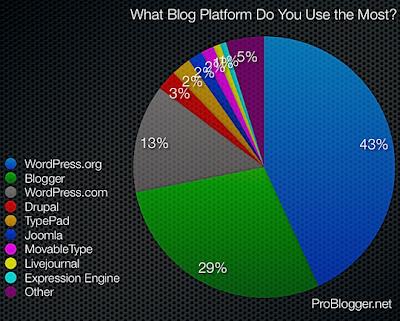 Platform Blog