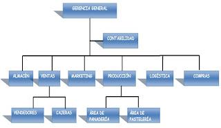 estructura venta empresa panificadora: