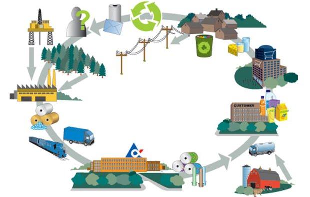 Aprovechamiento y reciclaje de desechos equipo 5 15 11 09 for Procesos de produccion de alimentos