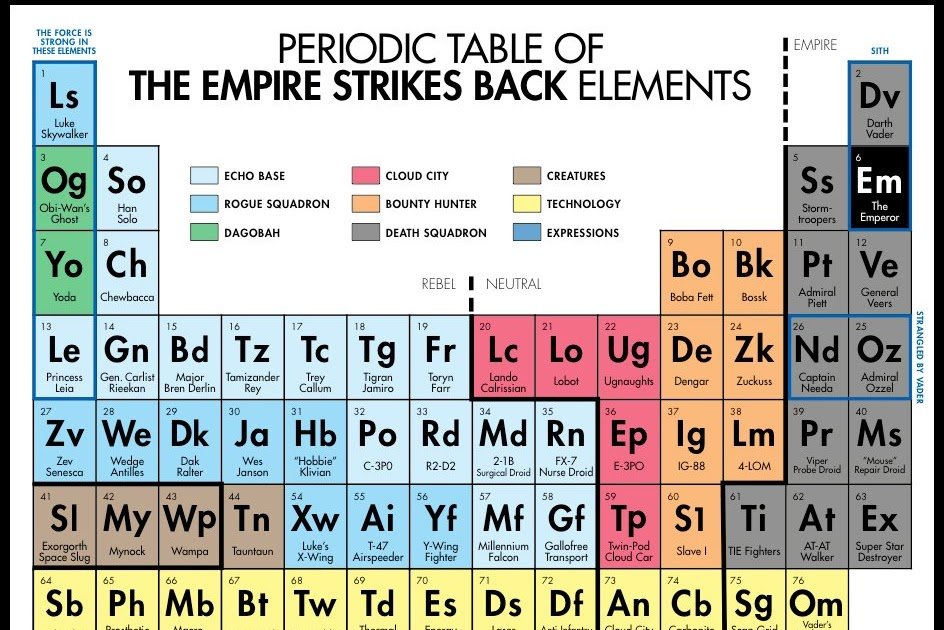Jimsmash periodic table empire strikes back for Periodic table at 85