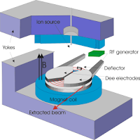 accelerator_cyclotron.png