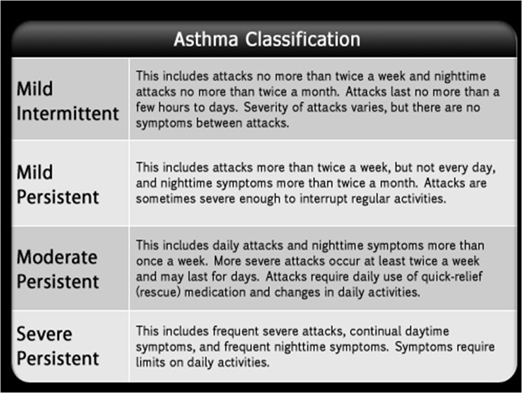 the symptoms causes and diagnosis of asthma Diagnosis asthma is a diagnosis of exclusion it is important to consider the pattern of symptoms and triggers and to rule out conditions that cause wheezing, coughing, and dyspnea before making the diagnosis.