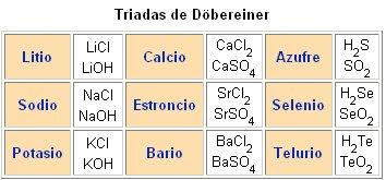 Quimica tabla peridica de los elementos ltimo posteriormente 1827 seal la existencia de otros grupos de tres elementos en los que se daba la misma relacin cloro bromo y yodo azufre urtaz Gallery