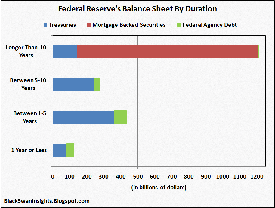Federal Reserve S Balance Sheet By Duration Black Swan