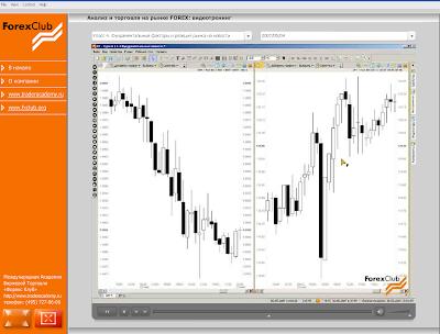 Анализ торговли на рынке forex видеотренинг forex скальпинговая стратегия