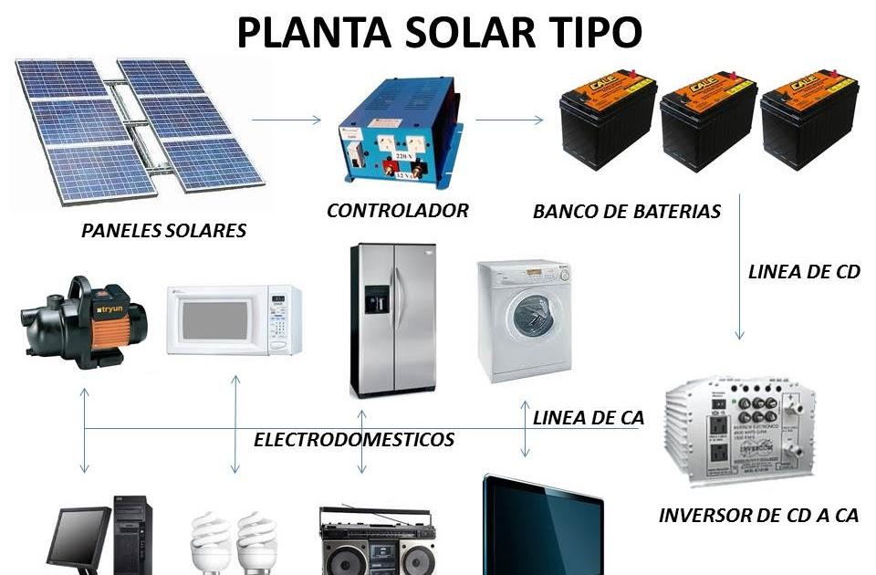 SOLTECENERGÍA PLANTAS DE GENERACION ELECTRICA SOLAR