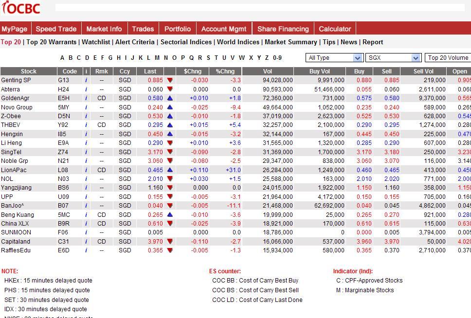 Ocbc forex trading