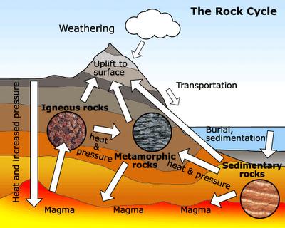 Rock Cycle Diagram as well as rock cycle coloring worksheet