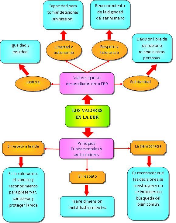 Dise o curricular nacional los valores en la educaci n for Diseno curricular primaria