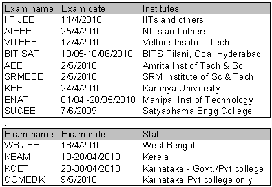 Engineering Entrance Exam List - Institute wise State wise