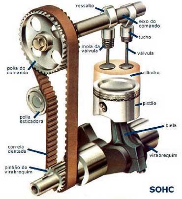 Motores OHC y SOHC