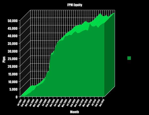 B forex profit system