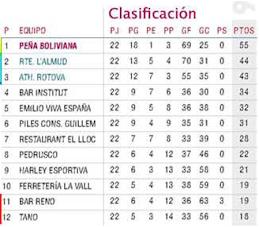 Clasificación Final 2008-2009