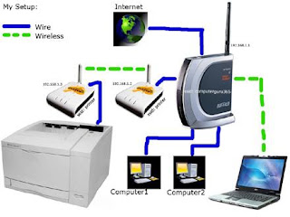 How to connect a wired printer to wireless network using a wireless ...