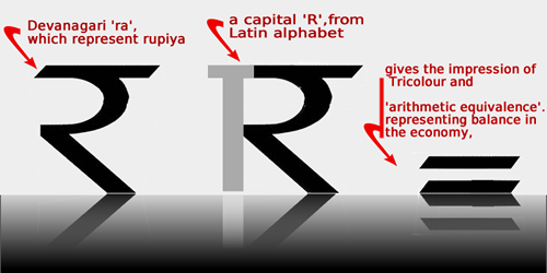 Creativity And Innovation Better Know Your Indian National Rupee