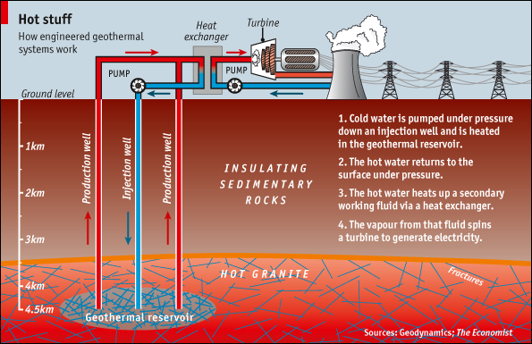 Unique Geothermal Energy For Kids Of Engineered Projects And India Update On Inspiration Decorating