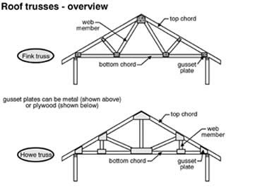Civil Engineers Today What Are Cables Arches Trusses