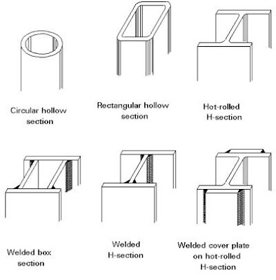 civil engineers today: Types of Steel sections