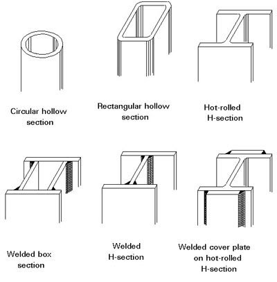 Civil engineers today types of steel sections for Hollow to floor meaning