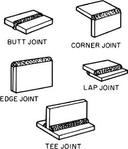 The basic welded joints