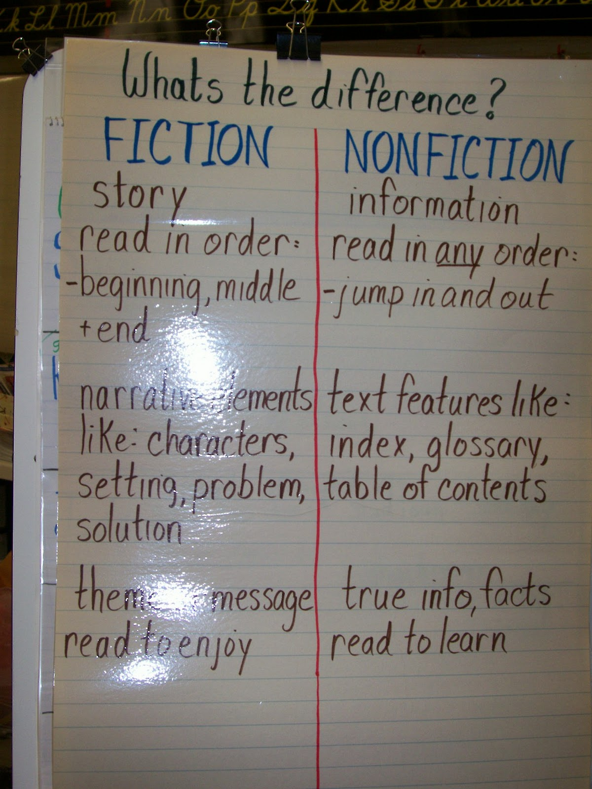 Fiction vs nonfiction whats the difference