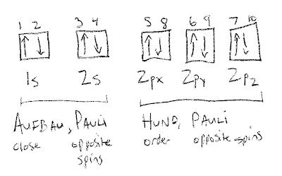 Spdf+notation