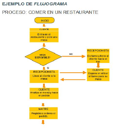 Flujograma Proceso de produccion en un restaurante