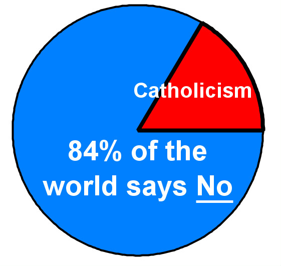 Halfway There Majority Rule - Which religion has most followers