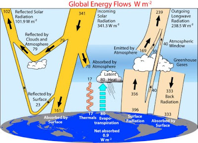 diagram of Earth's energy balance