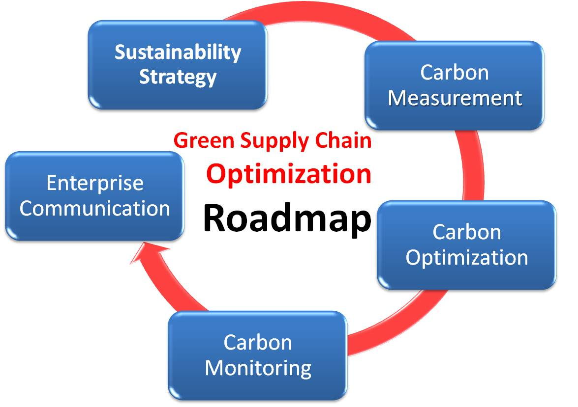"green supply chain Why ""green"" business is also smart business more and more companies are  evaluating sustainability and environmental improvement."